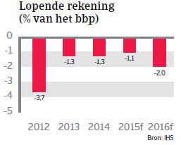 CEE_Polen_lopende_rekening (NL)