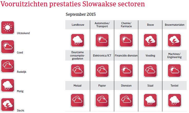 CEE_Slowakije_vooruitzichten_prestaties (NL)