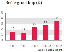 CEE_Slowakije_reele_groei_bpp (NL)
