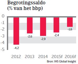 CEE_Slowakije_begrotingssaldo (NL)
