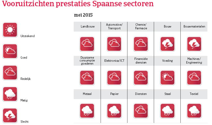 WE_Spanje_vooruitzichten_prestaties (NL)