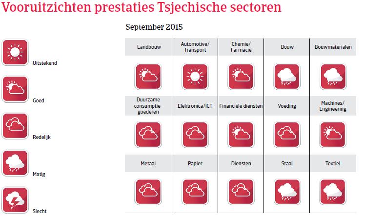 CEE_Tsjechie_vooruitzichten_prestaties (NL)