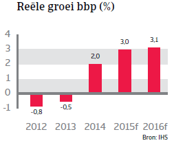 CEE_Tsjechie_reele_groei_bbp (NL)