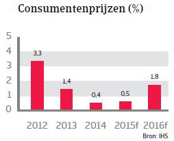 CEE_Tsjechie_consumentenprijzen (NL)