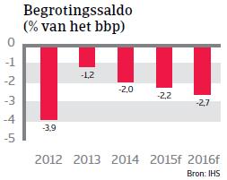 CEE_Tsjechie_begrotingssaldo (NL)