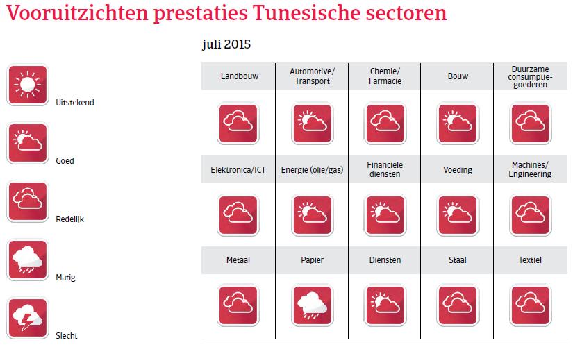 MENA_Tunesie_vooruitzichten_prestaties (NL)