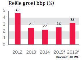 MENA_Tunesie_reele_groei_bbp (NL)