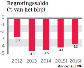 MENA_Tunesie_begrotingssaldo (NL)