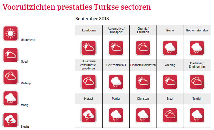 CEE_Turkije_vooruitzichten_prestaties (NL)