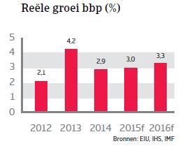 CEE_Turkije_reele_groei_bbp (NL)