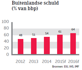 CEE_Turkije_buitenlandse_schuld (NL)