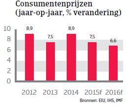 CEE_Turkije_consumentenprijzen