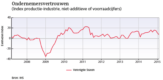 VS_april_2015_ondernemersvertrouwen (NL)