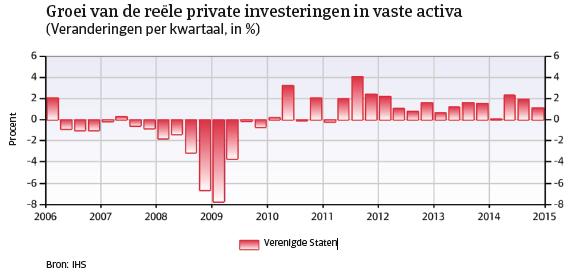 VS_april_2015_groei_investeringen_vaste_activa (NL)