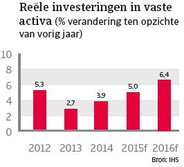 VS_april_2015_reele_investeringen_activa (NL)