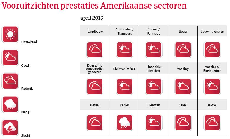 VS_april_2015_vooruitzichten_prestaties (NL)