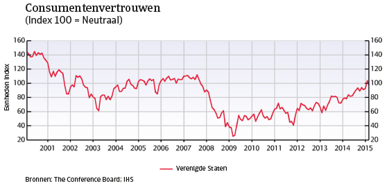 VS_april_2015_consumentenvertrouwen (NL)
