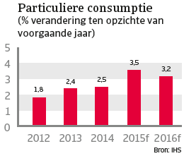 VS_april_2015_particuliere_consumptie (NL)