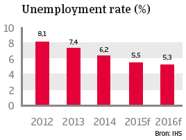 VS_april_2015_unemployment_rate (NL)