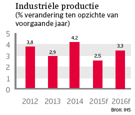 VS_april_2015_industriele_productie (NL)