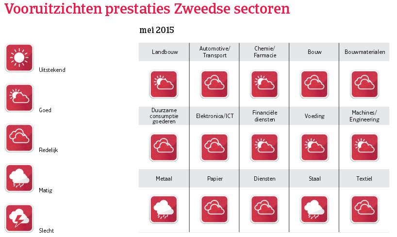 WE_Zweden_vooruitzichten_prestaties (NL)