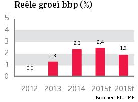 WE_Zweden_reele_bbp_groei (NL)