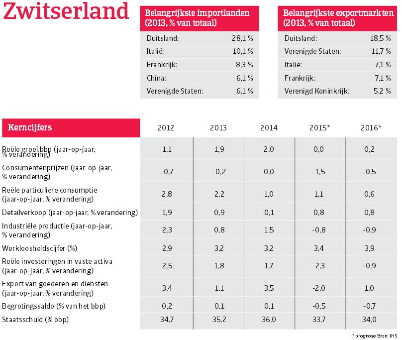 WE_Zwitserland_overzicht (NL)