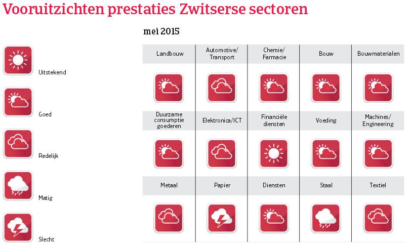 WE_Zwitserland_vooruitzichten_prestaties (NL)