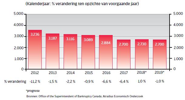 Landenrapport Canada 2019 - bedrijfsfaillissementen