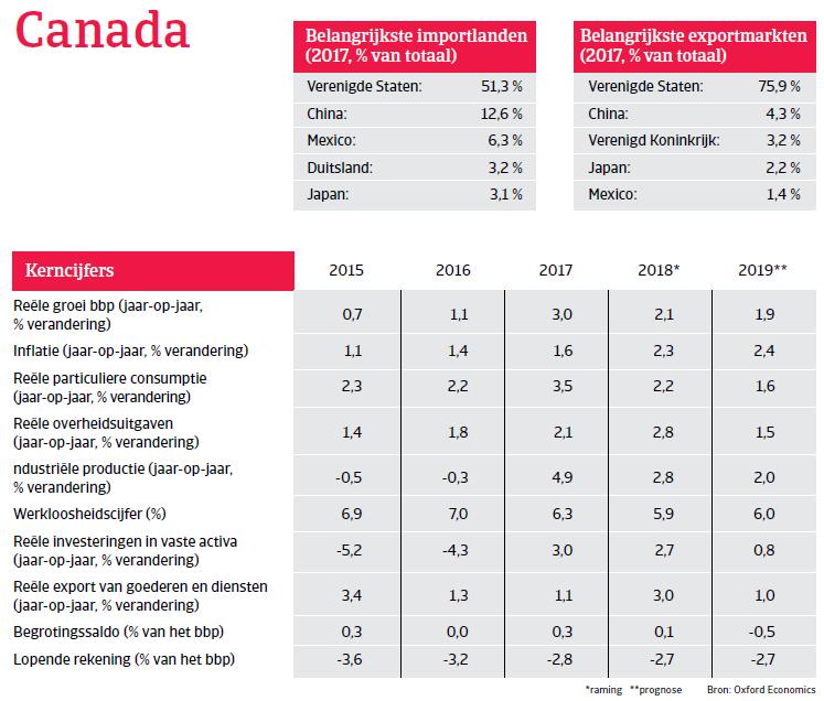 Landenrapport Canada 2019 - kerncijfers