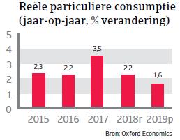 Landenrapport Canada 2019 - particuliere consumptie