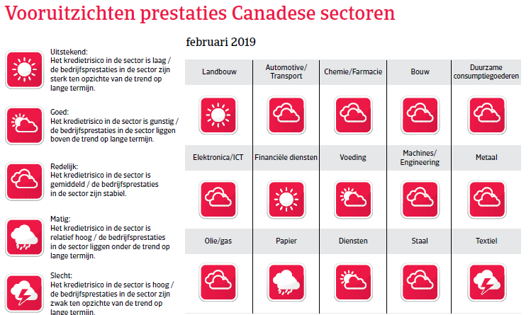 Landenrapport Canada 2019 - vooruitzichten