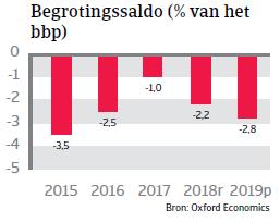 Landenrapport Mexico 2019 - Begrotingssaldo