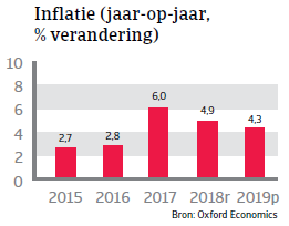 Landenrapport Mexico 2019 - Inflatie
