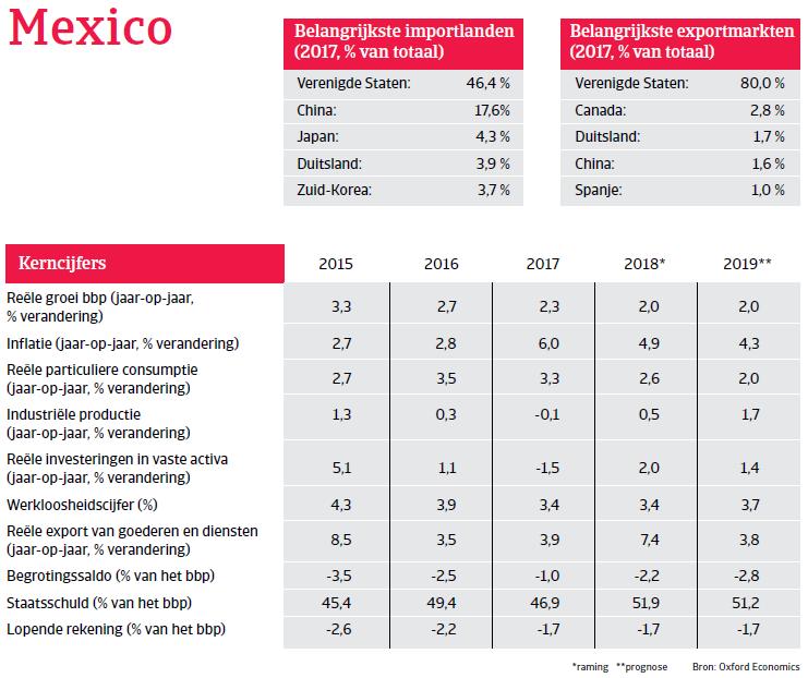 Landenrapport Mexico 2019 - kerncijfers