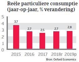 Landenrapport Mexico 2019 - particuliere consumptie
