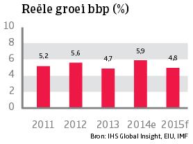 Asia_Maleisie_reele_groei_bbp (NL)