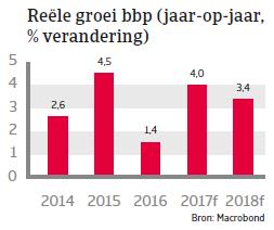 Marokko landenrapport 2017 - BBP