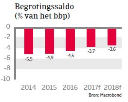 Marokko landenrapport 2017 - Begrotingssaldo