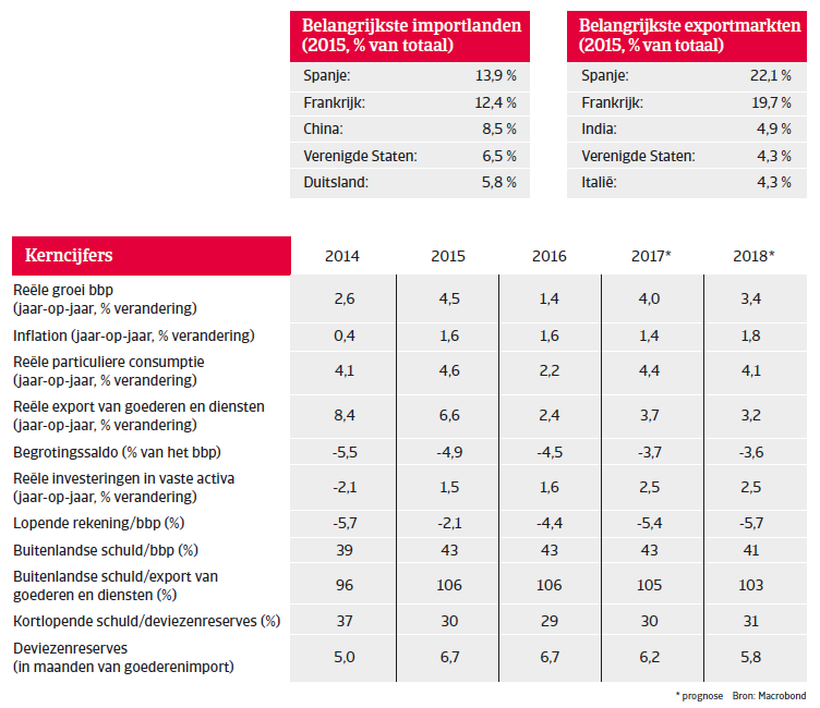 Marokko landenrapport 2017 - Overview