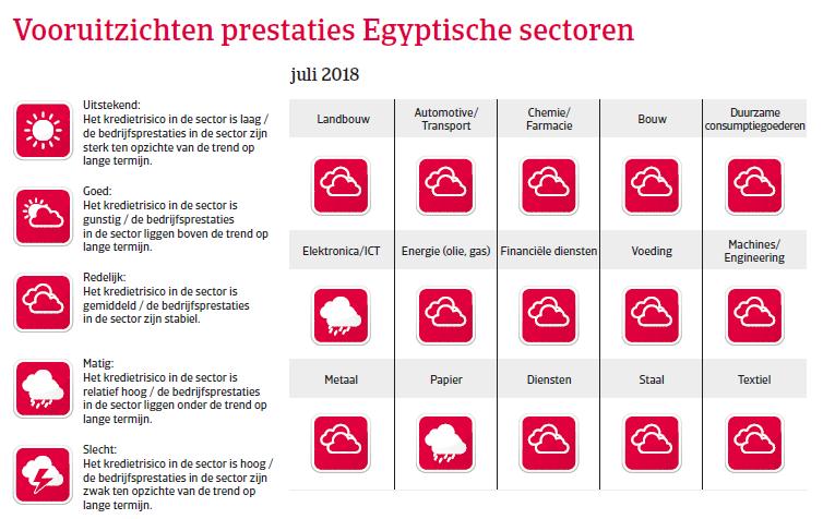 MENA Egypte 2018 - vooruitzichten