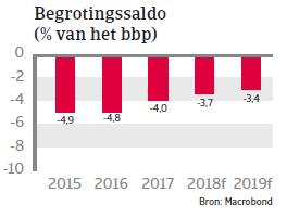 MENA Marokko 2018 begrotingssaldo