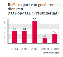 MENA Saoedi- Arabië 2018 - export