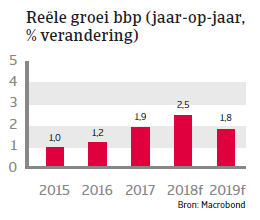 MENA Tunesie 2018 - Reele groei bbp 2018