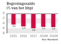 MENA Tunesie 2018 - begrotingssaldo