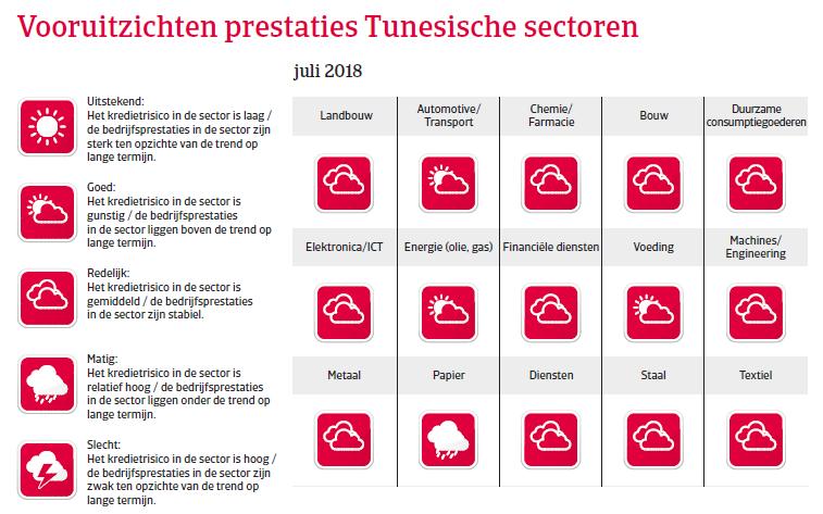 MENA Tunesie 2018 vooruitzichten