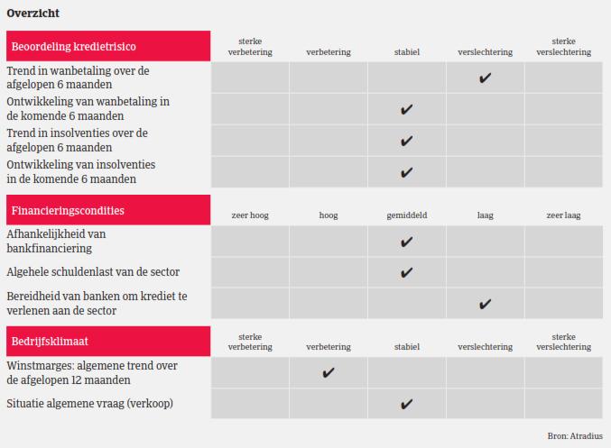 Market Monitor Duurzame Consumptiegoederen NL 2019 - overzicht