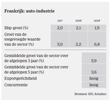 Market Monitor automotive - Frankrijk 2018 - auto-industrie