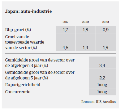 Market Monitor Automotive Japan 2018 - auto-industrie