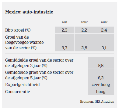 Market Monitor Automotive - Mexico 2018 - overzicht
